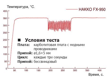 График температурного восстановления