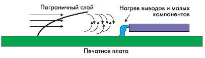 Структура пограничного слоя