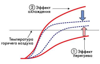 Кривая нагрева