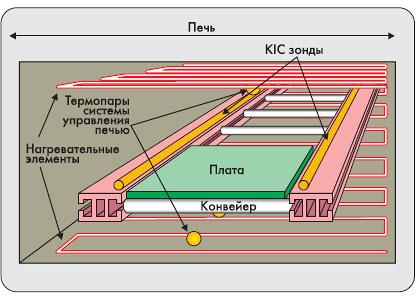 Размещение зондов системы контроля
