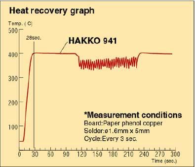 скорость разогрева паяльника Hakko