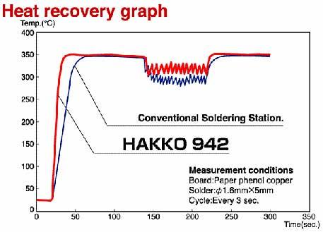 график для Hakko 942