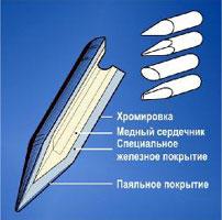 Сменные наконечники НАККО для пайки