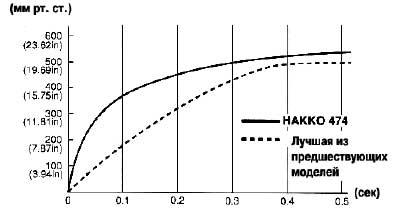 График установления отрицательного давления